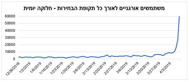גרף ראשון - משתמשים אורגניים לאורך כל תקופת הבחירות - חלוקה יומית